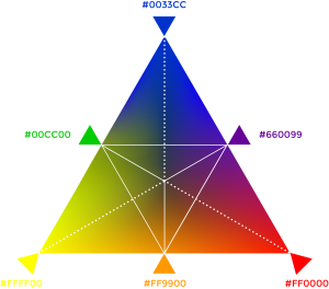color wheel as a triangle