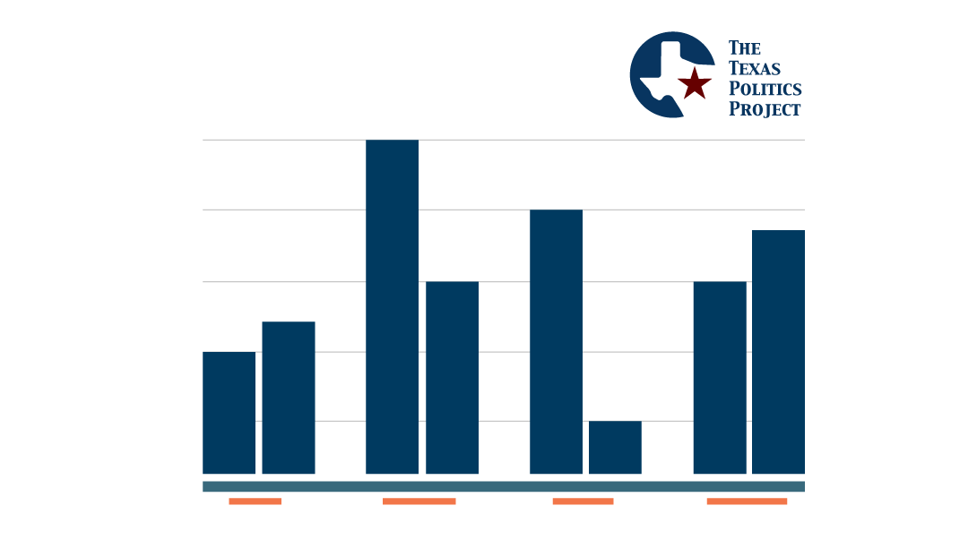 chart placeholder with Texas Politics Logo