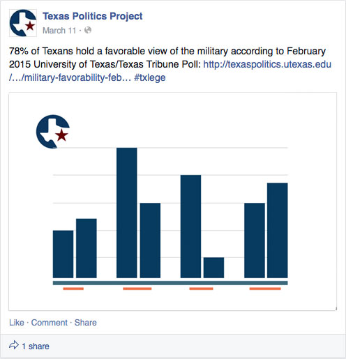the charts placeholder inside of an example chart facebook post